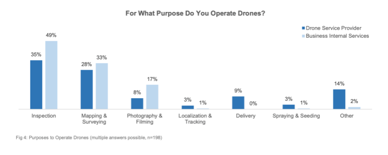 The top reason people use drones in 2021 (and it's not photography)